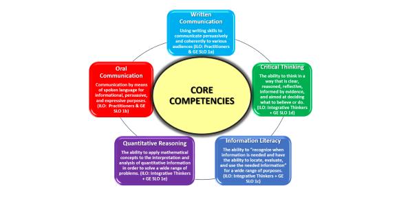 2009 Core Competencies (New Hire)