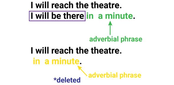 Adverb And Adverbial Phrase: Quiz!