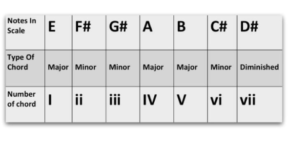 Piano Quiz On Chords And Key! Trivia