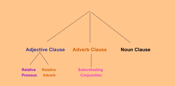 Find Out Adjective And Adverb Clauses Quiz