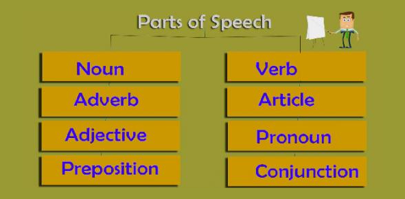 6th Grader Parts Of Speech Pretest Quiz