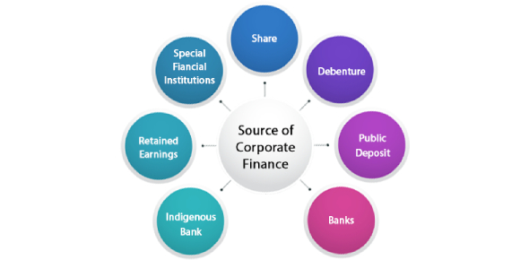 Sources Of Corporate Finance! Trivia Quiz