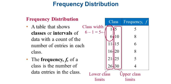 Frequency Distribution And Data: Quiz!