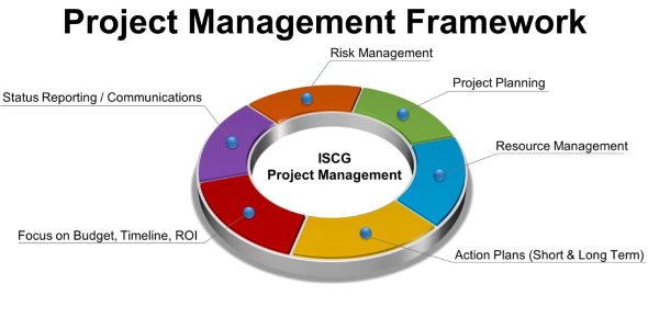 Framework Of Project Management! Trivia Questions Quiz