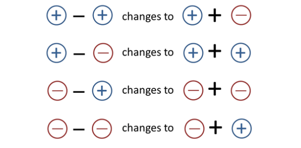 Subtracting Integers Quiz: Trivia Test!