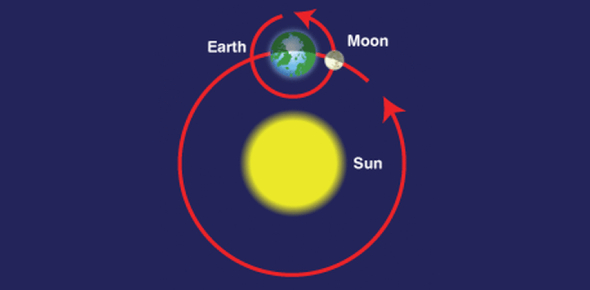 Trivia Quiz On Earth, Sun, And Moon Motions!