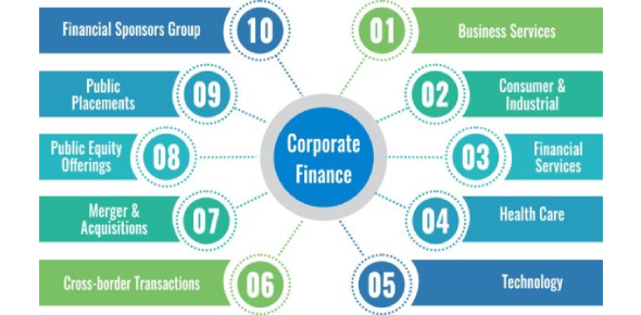 Test On Corporate Finance For CFA Level 1: Quiz