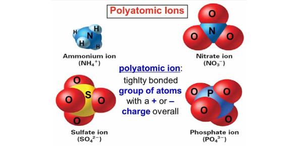 Polyatomic Ions Quiz: Trivia Questions
