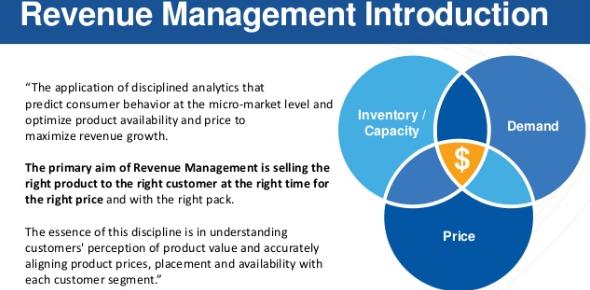 Introduction Of Revenue Management