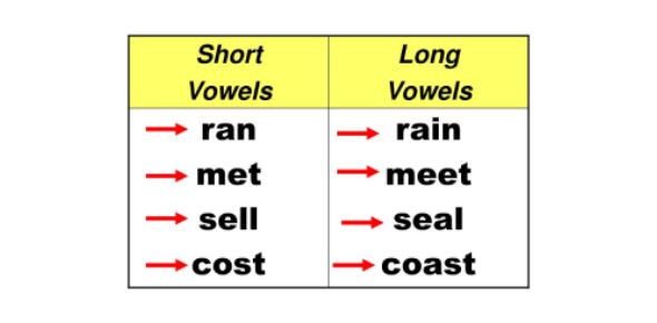 Long Vowel Sounds Test Quiz!
