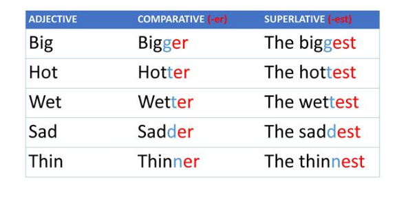 Comparatives And Superlatives MCQ Quiz: Test