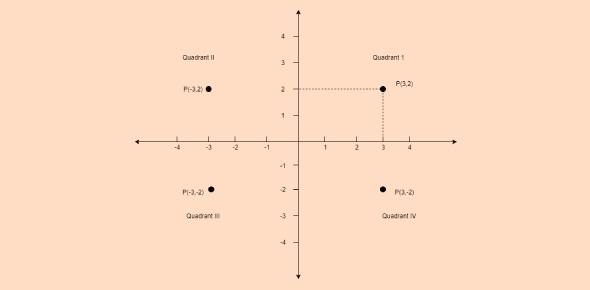 JEE Main Mathematics: Co-ordinate Geometry Quiz!