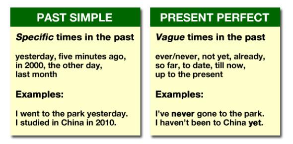 Simple Past Or Present Perfect Tense? Quiz