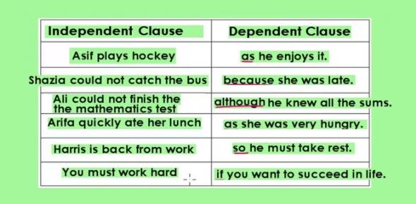 A Quiz About Independent And Dependent Clauses!