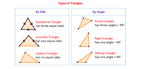 Types Of Triangles Quiz Questions