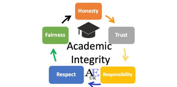 The Academic Integrity Quiz: Trivia