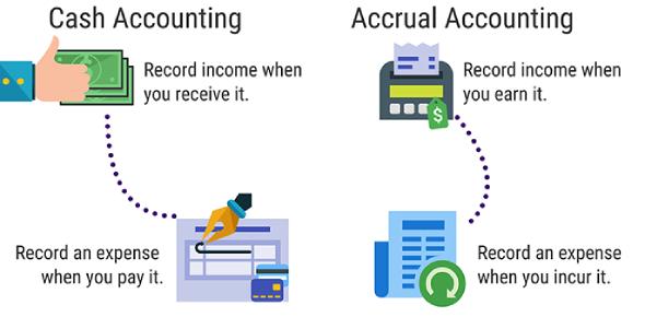 Accrual Accounting F5 Quiz