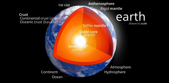 Earth Structure MCQ Test: Trivia Quiz