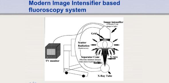Quiz On TV Monitoring In Fluoroscopic Imaging