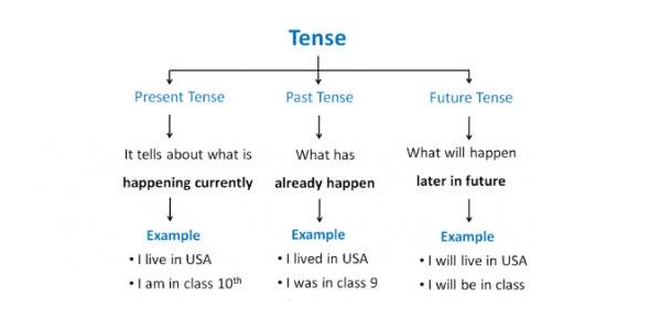 A Trivia On Past, Present, And Future Tense In English Grammar! - ProProfs  Quiz