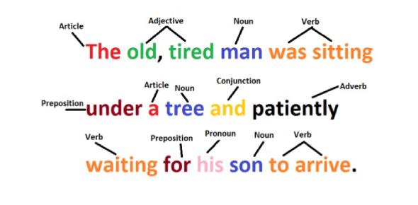 Question Tags: English Grammar Test! Trivia Quiz