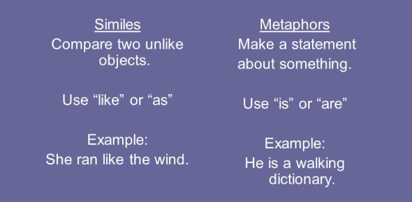 English- Metaphors Vs Similes Quiz