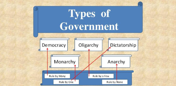 Test On Forms Of Government! Quiz