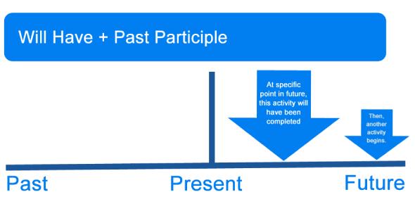An English Grammar Quiz On Future Perfect Tense!