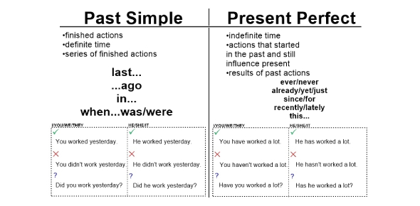 Present Perfect And Past Simple Quiz!