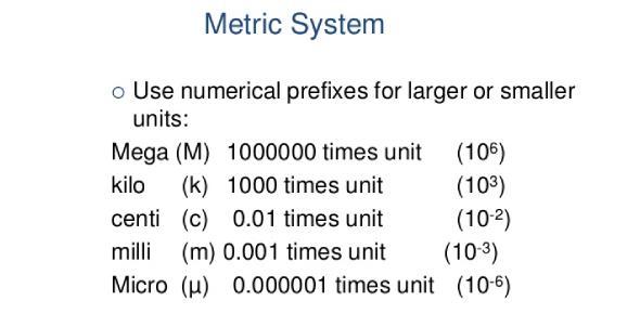 The Metric System Exam! Quiz