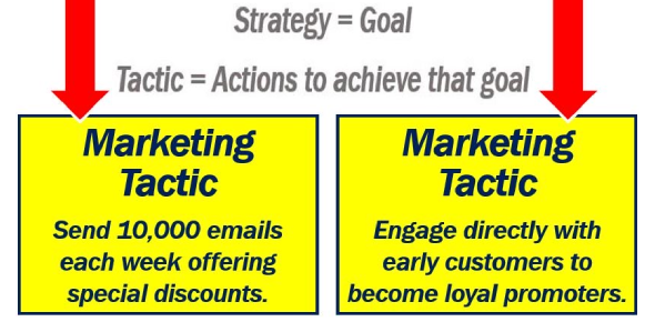 How Relevant Are Your Marketing Tactics?
