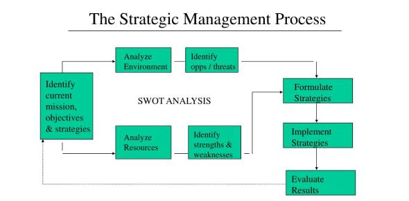 Strategic Management Process Quiz