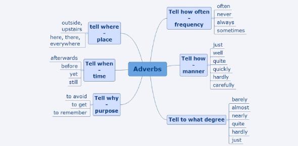 English Grammar Quiz: Adverbs