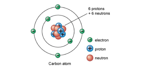8th-grade Atomic Structure And The Periodic Table