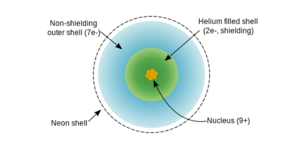 Chemistry: Ionization Energy And Nuclear Charge Quiz