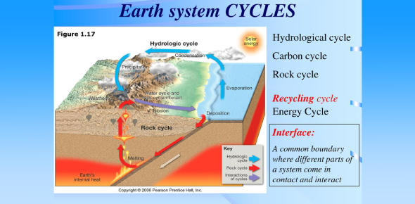 Cycles Of The Earth System! Trivia Questions Quiz