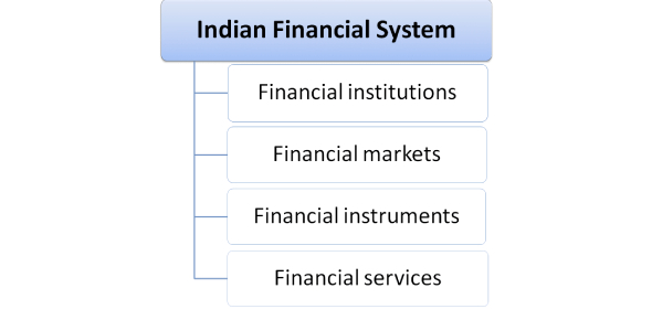 The Indian Financial System Quiz: Trivia