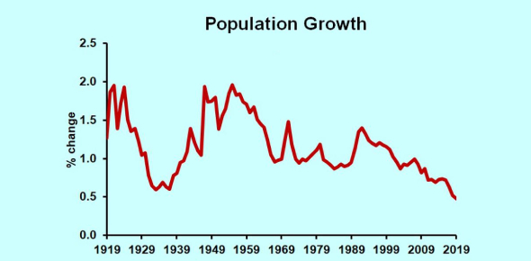 The Population Growth Quiz! Trivia Questions