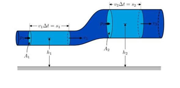 Hidrodinamica Quiz!