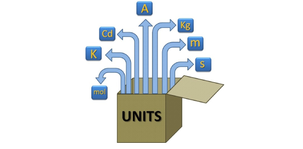 JEE Main: Units, Dimensions And Error Analysis! Quiz