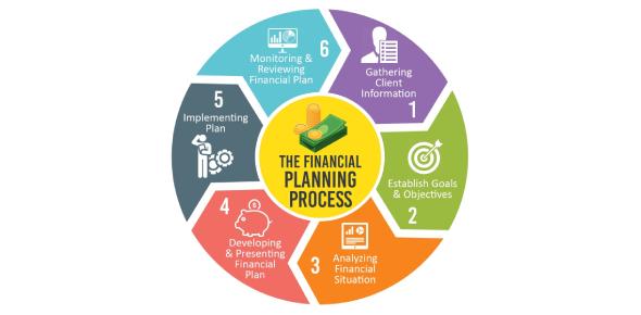 The Financial Planning Process Quiz! Trivia