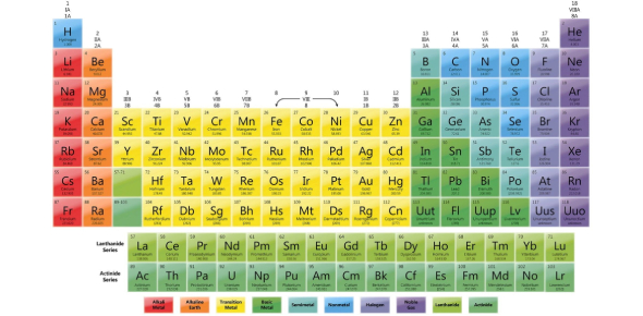 Can You Identify Elements Name And Symbols? Trivia Quiz