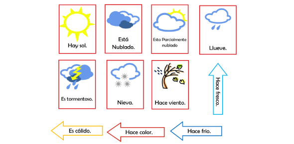 Spanish Weather Vocabulary Quiz! Trivia