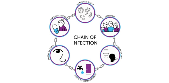 Chain Of Infection And How IT Is Broken