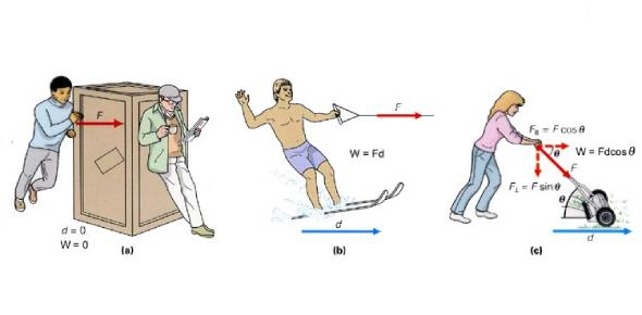 JEE Main Physics: Work And Power Energy Quiz!
