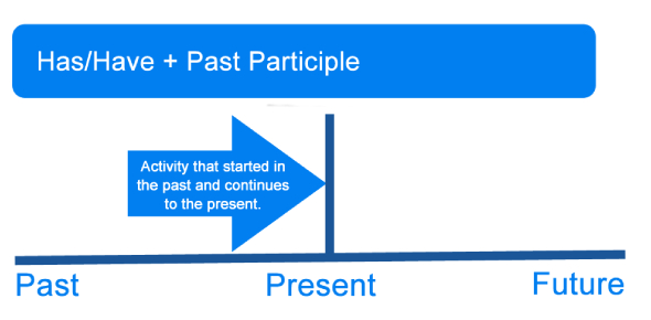 When Do We Use Present Perfect?