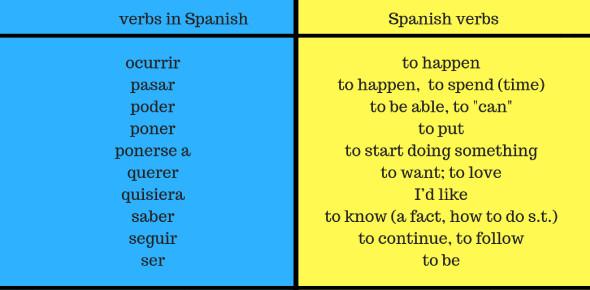 Spanish Verbs Quiz: Ser And Tener
