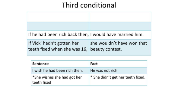 Test Your Understanding Of The Third Conditional