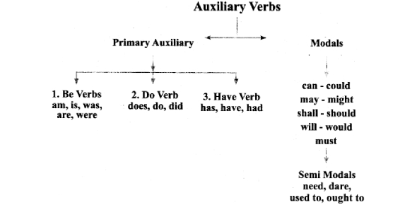 English Grammar: A Basic Test! Quiz