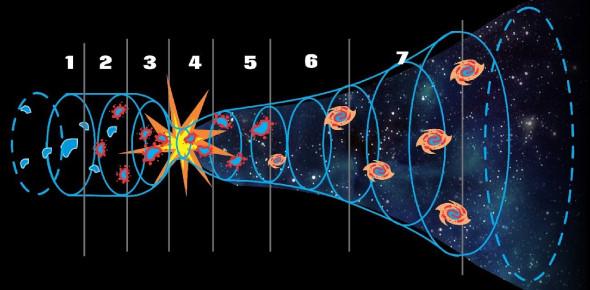 Origin Of The Universe: Trivia Quiz!